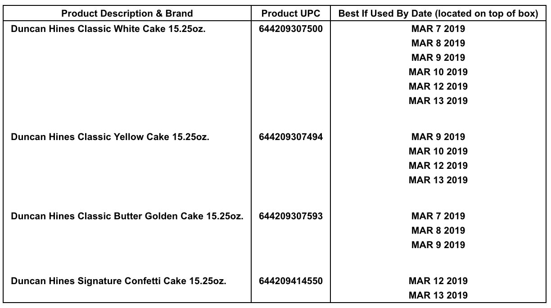 duncan hines cake mix recall salmonella outbreak
