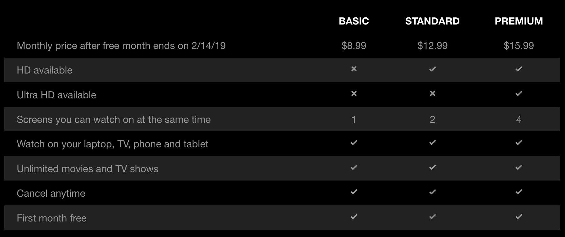 Netflix plan pricing grid