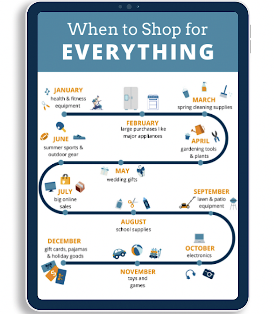 When to shop for everything graphic