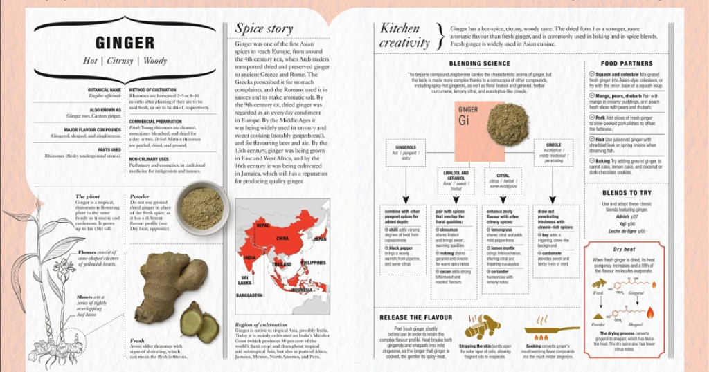 page views of a book about spices